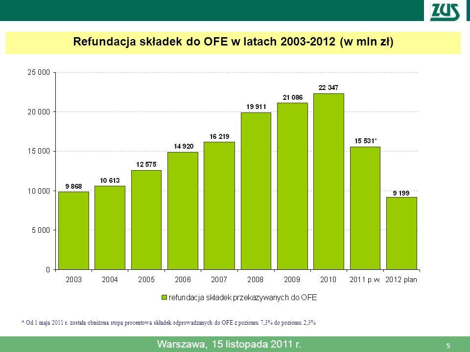 5 Refundacja składek do OFE w latach 2003-2012 (w mln zł) Warszawa, 15 listopada 2011 r. * Od 1 maja 2011 r. została obniżona stopa procentowa składek