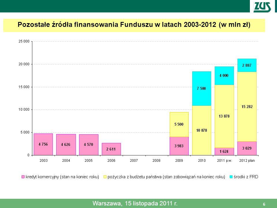 Warszawa, 15 listopada 2011 r. 6 Pozostałe źródła finansowania Funduszu w latach 2003-2012 (w mln zł) Warszawa, 15 listopada 2011 r.