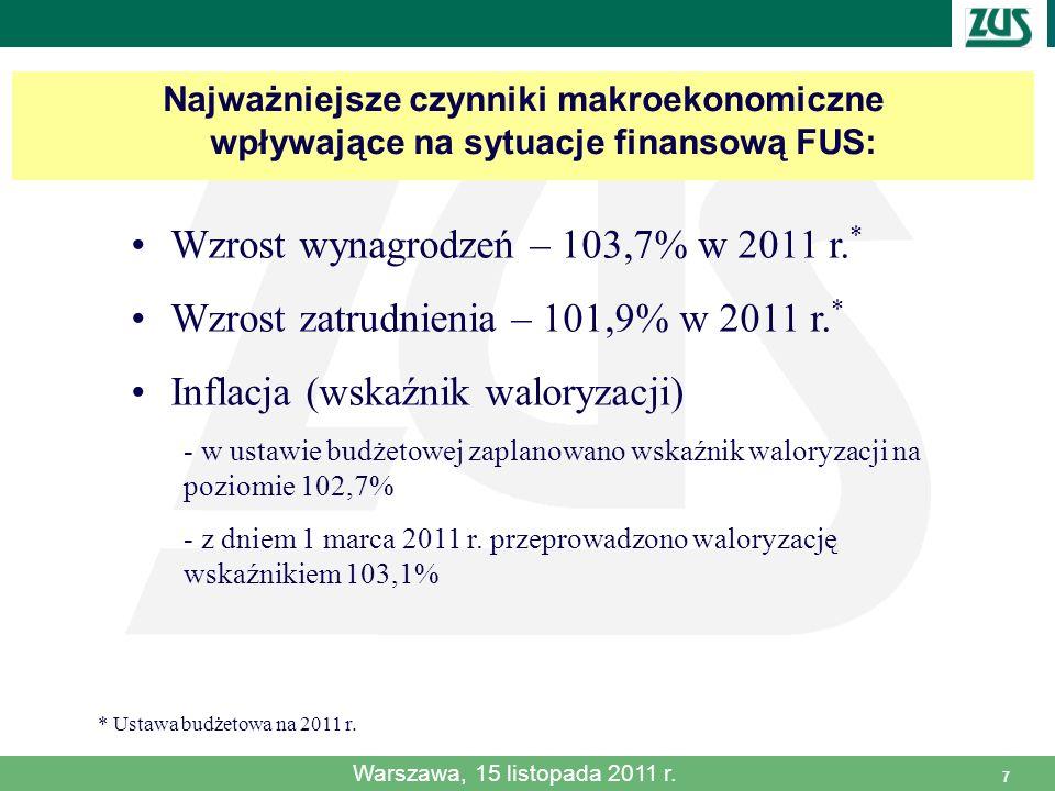 7 Najważniejsze czynniki makroekonomiczne wpływające na sytuacje finansową FUS: Wzrost wynagrodzeń – 103,7% w 2011 r. * Wzrost zatrudnienia – 101,9% w