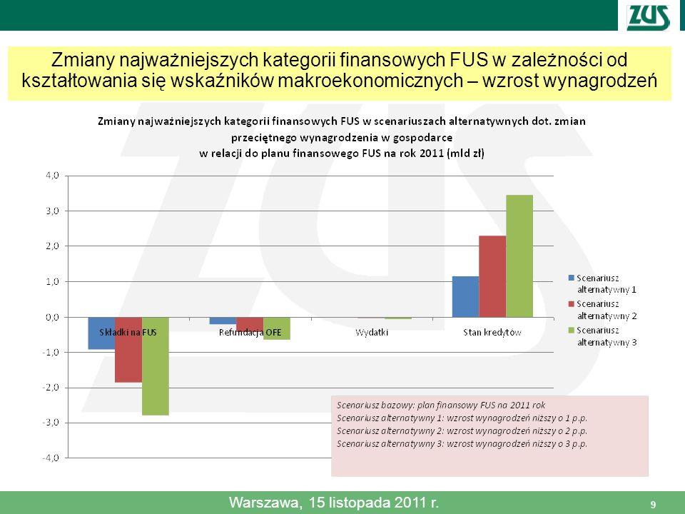 9 Zmiany najważniejszych kategorii finansowych FUS w zależności od kształtowania się wskaźników makroekonomicznych – wzrost wynagrodzeń Warszawa, 15 l