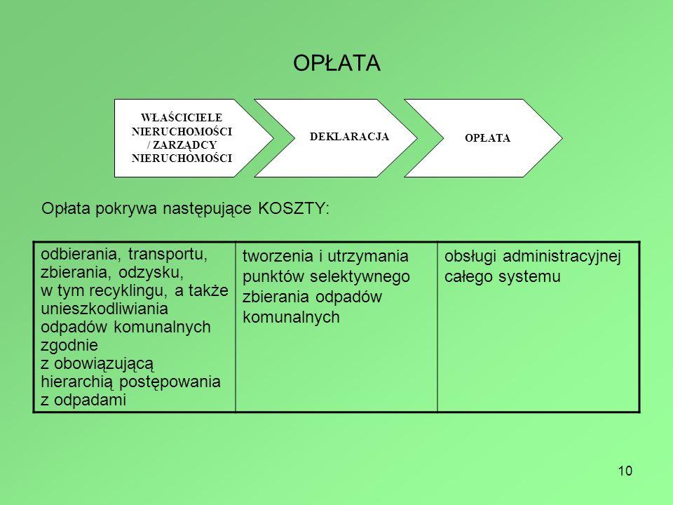 10 OPŁATA WŁAŚCICIELE NIERUCHOMOŚCI / ZARZĄDCY NIERUCHOMOŚCI DEKLARACJA OPŁATA Opłata pokrywa następujące KOSZTY: odbierania, transportu, zbierania, odzysku, w tym recyklingu, a także unieszkodliwiania odpadów komunalnych zgodnie z obowiązującą hierarchią postępowania z odpadami tworzenia i utrzymania punktów selektywnego zbierania odpadów komunalnych obsługi administracyjnej całego systemu