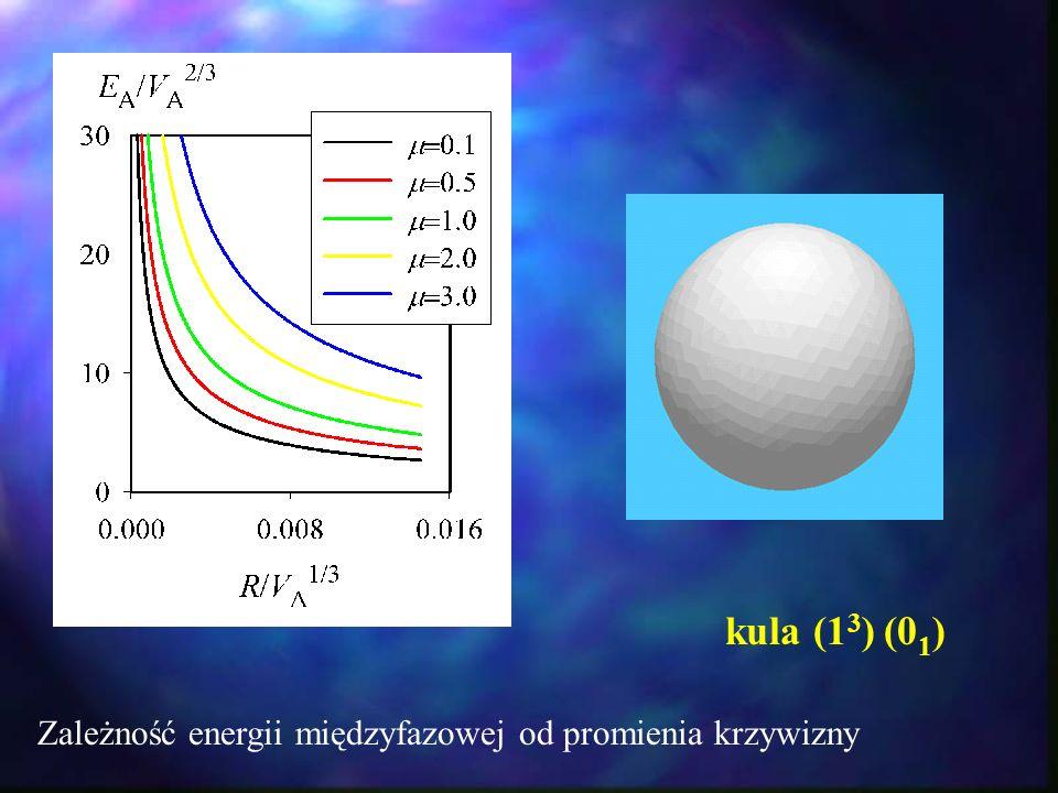 kula (1 3 ) (0 1 ) Zależność energii międzyfazowej od promienia krzywizny
