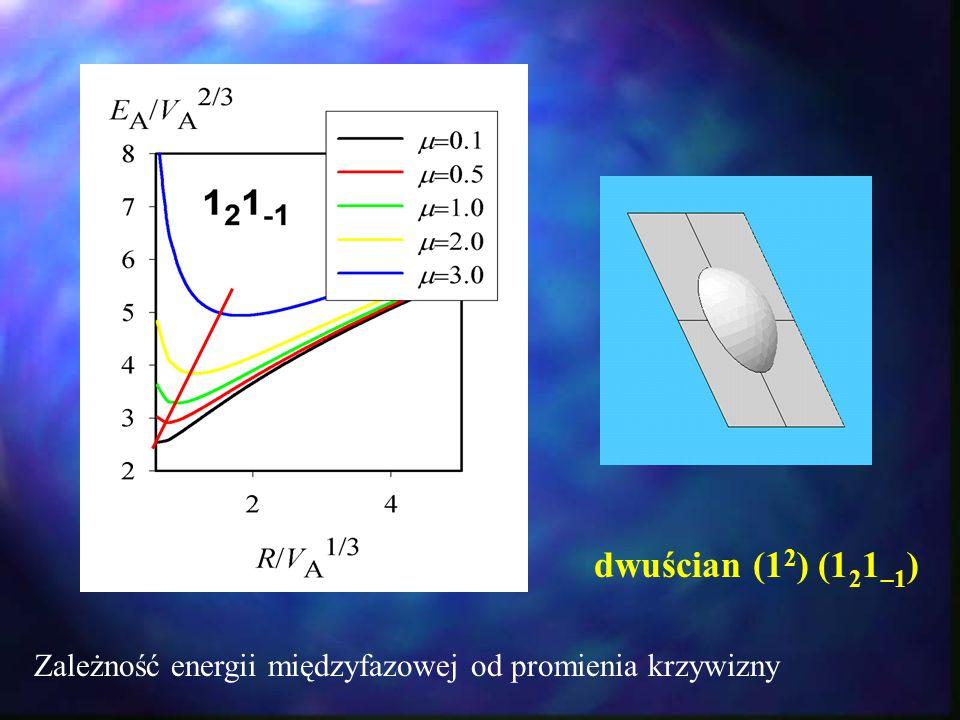 dwuścian (1 2 ) (1 2 1 –1 ) Zależność energii międzyfazowej od promienia krzywizny