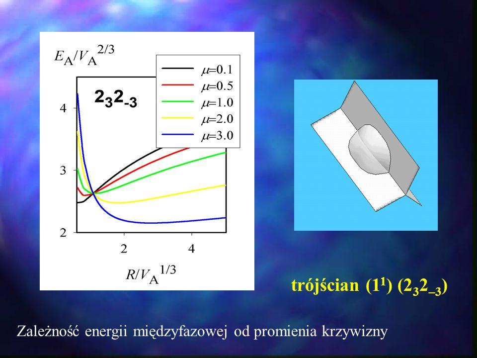 trójścian (1 1 ) (2 3 2 –3 ) Zależność energii międzyfazowej od promienia krzywizny