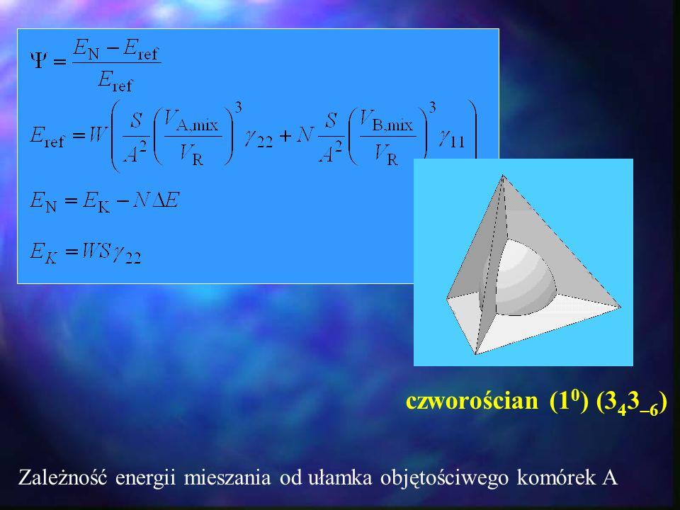 Zależność energii mieszania od ułamka objętościwego komórek A czworościan (1 0 ) (3 4 3 –6 )