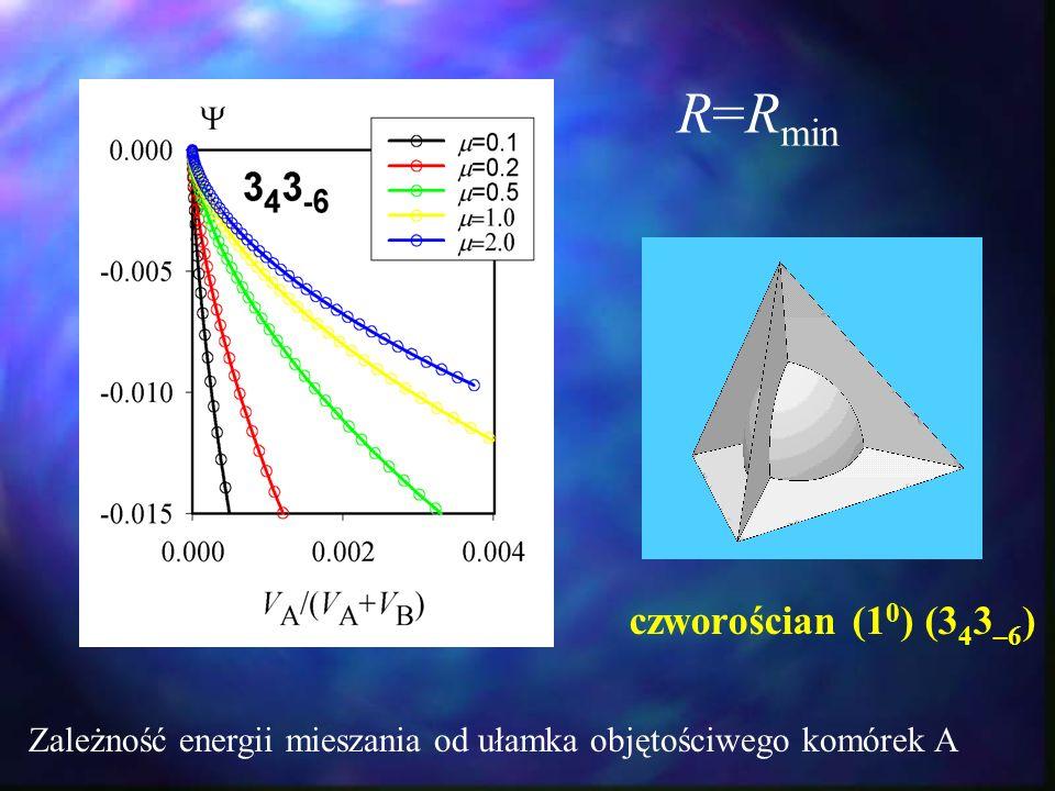 R=R min Zależność energii mieszania od ułamka objętościwego komórek A czworościan (1 0 ) (3 4 3 –6 )