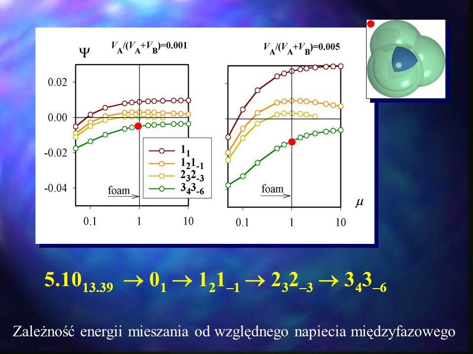 5.10 13.39 0 1 1 2 1 –1 2 3 2 –3 3 4 3 –6 Zależność energii mieszania od względnego napiecia międzyfazowego