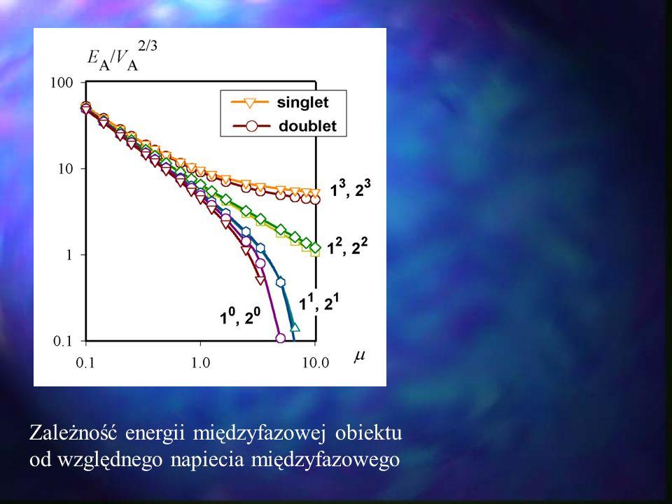 Zależność energii międzyfazowej obiektu od względnego napiecia międzyfazowego