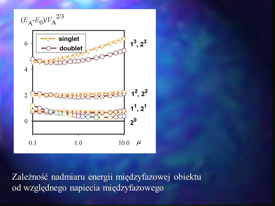 Zależność nadmiaru energii międzyfazowej obiektu od względnego napiecia międzyfazowego