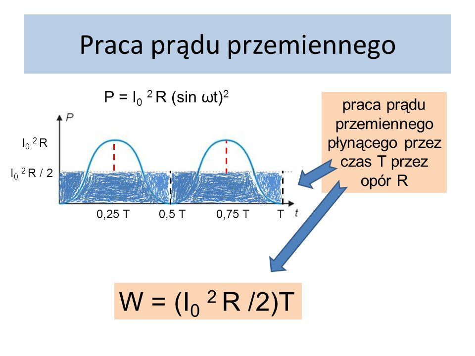Moc i praca prądu stałego* praca prądu stałego płynącego przez czas T przez opór R W = I 2 RT P=UI P = (I R) I = I 2 R = const W = I 2 R T czas: T 0,25 T 0,5 T0,75 T T P t