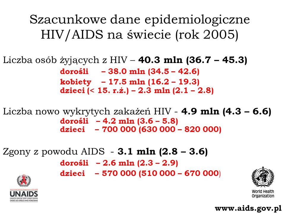 Szacunkowe dane epidemiologiczne HIV/AIDS na świecie (rok 2005) Liczba osób żyjących z HIV – 40.3 mln (36.7 – 45.3) dorośli – 38.0 mln (34.5 – 42.6) kobiety – 17.5 mln (16.2 – 19.3) dzieci (< 15.