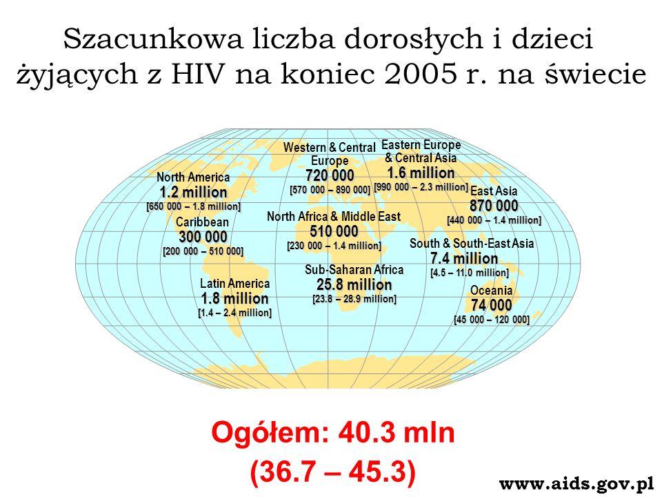 Szacunkowa liczba dorosłych i dzieci żyjących z HIV na koniec 2005 r.