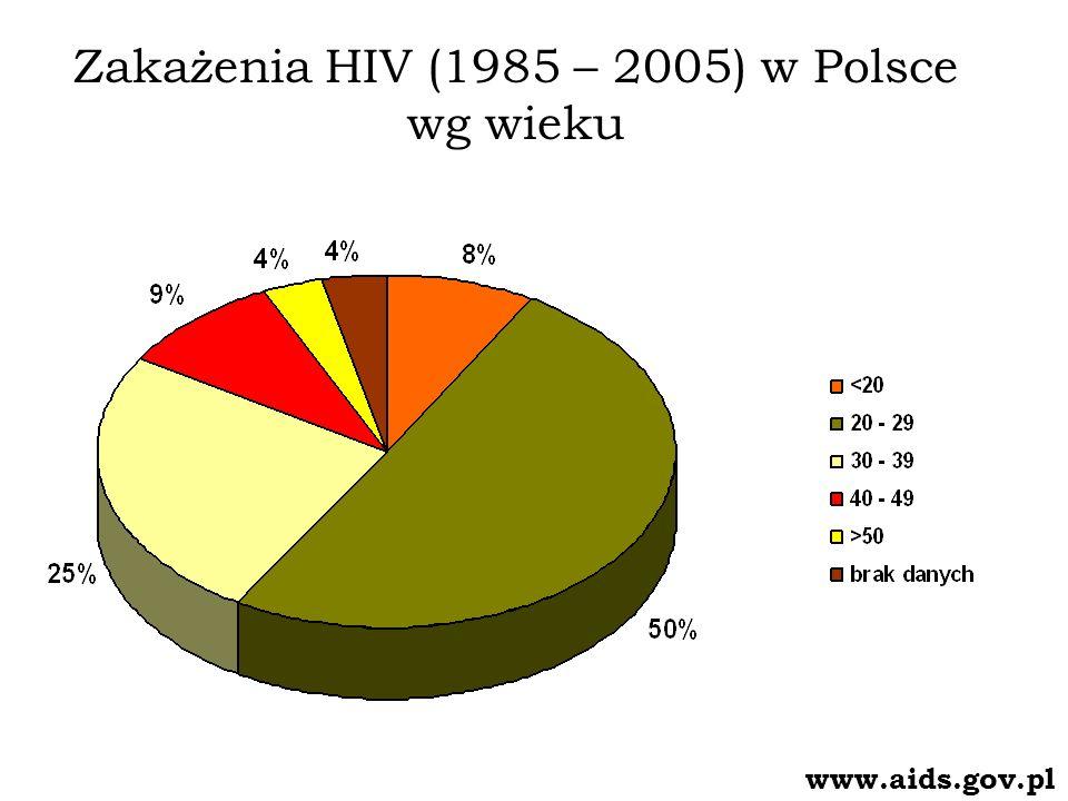 Zakażenia HIV (1985 – 2005) w Polsce wg wieku www.aids.gov.pl