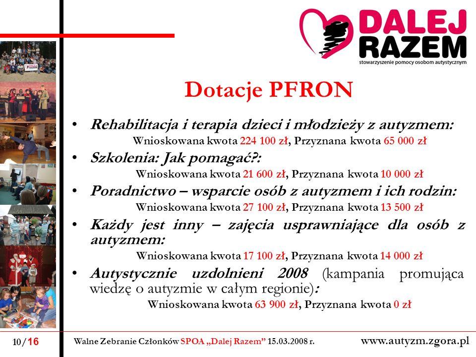 Dotacje PFRON Rehabilitacja i terapia dzieci i młodzieży z autyzmem: Wnioskowana kwota 224 100 zł, Przyznana kwota 65 000 zł Szkolenia: Jak pomagać?: