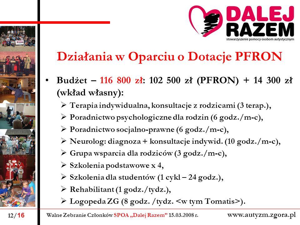 Działania w Oparciu o Dotacje PFRON Budżet – 116 800 zł: 102 500 zł (PFRON) + 14 300 zł (wkład własny): Terapia indywidualna, konsultacje z rodzicami