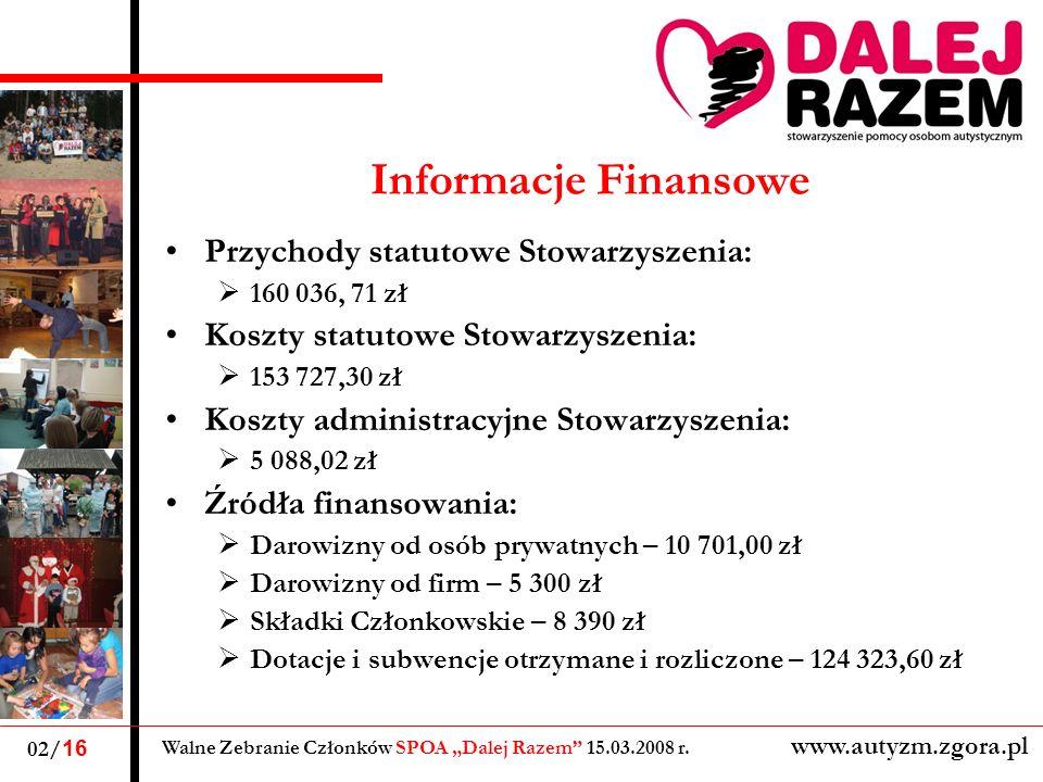 Informacje Finansowe Przychody statutowe Stowarzyszenia: 160 036, 71 zł Koszty statutowe Stowarzyszenia: 153 727,30 zł Koszty administracyjne Stowarzy
