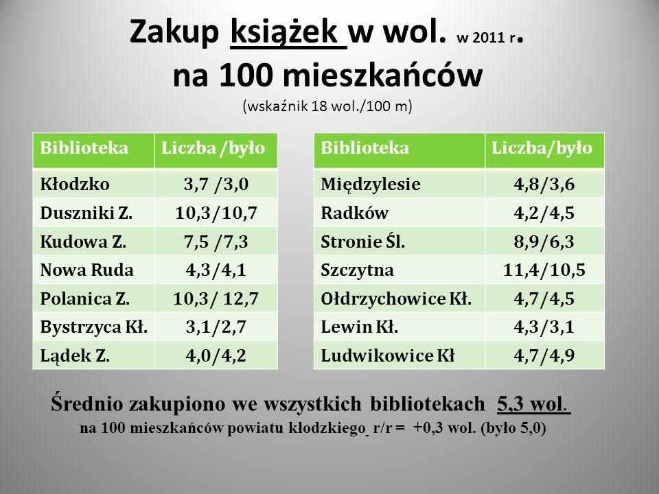 Zakup książek w wol. w 2011 r.