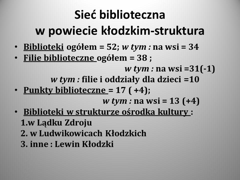 Sieć biblioteczna w powiecie kłodzkim-struktura Biblioteki ogółem = 52; w tym : na wsi = 34 Filie biblioteczne ogółem = 38 ; w tym : na wsi =31(-1) w tym : filie i oddziały dla dzieci =10 Punkty biblioteczne = 17 ( +4); w tym : na wsi = 13 (+4) Biblioteki w strukturze ośrodka kultury : 1.w Lądku Zdroju 2.