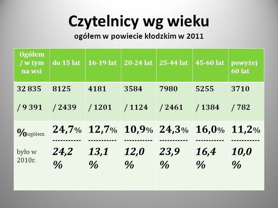 Czytelnicy wg wieku ogółem w powiecie kłodzkim w 2011 Ogółem / w tym na wsi do 15 lat16-19 lat20-24 lat25-44 lat45-60 latpowyżej 60 lat 32 835 / 9 391 8125 / 2439 4181 / 1201 3584 / 1124 7980 / 2461 5255 / 1384 3710 / 782 % ogółem było w 2010r.