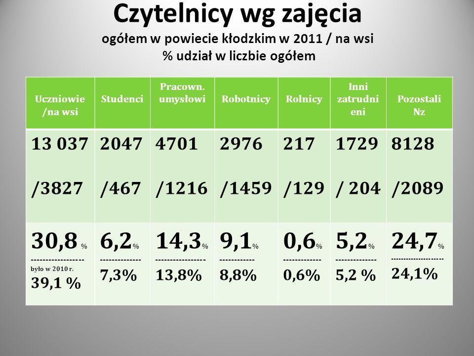 Czytelnicy wg zajęcia ogółem w powiecie kłodzkim w 2011 / na wsi % udział w liczbie ogółem Uczniowie /na wsi Studenci Pracown.