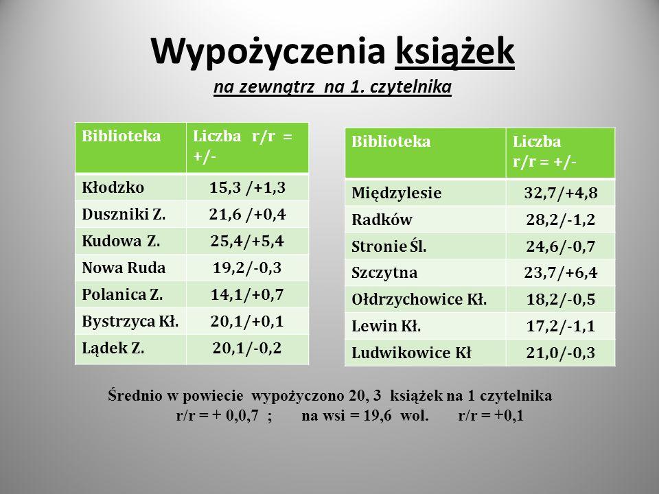 Zakup książek w wol.w 2011 r. Bibliotekaliczba r/r +/- Kłodzko 1016+178 Duszniki Z.
