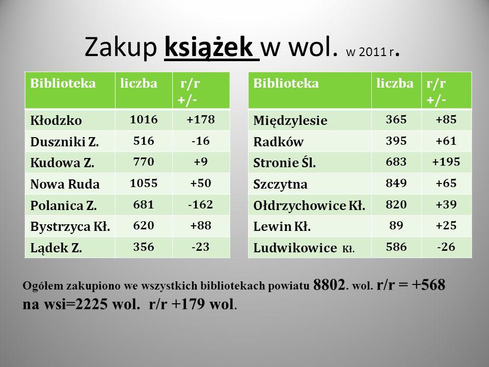 Zakup książek w wol. w 2011 r. Bibliotekaliczba r/r +/- Kłodzko 1016+178 Duszniki Z.