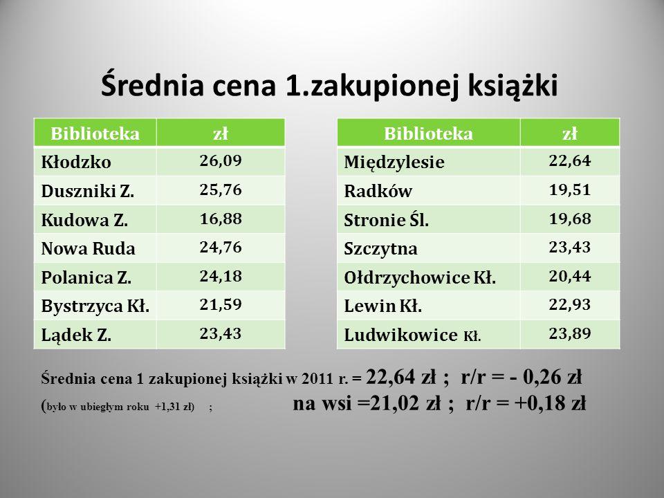 Średnia cena 1.zakupionej książki Bibliotekazł Kłodzko 26,09 Duszniki Z.
