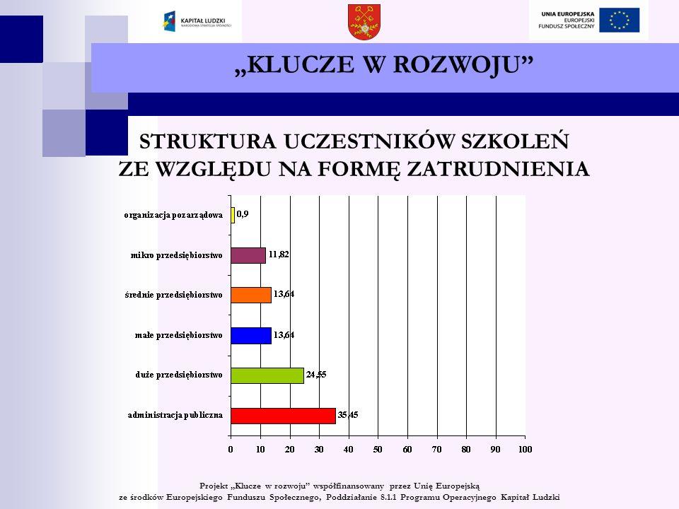 KLUCZE W ROZWOJU STRUKTURA UCZESTNIKÓW SZKOLEŃ ZE WZGLĘDU NA FORMĘ ZATRUDNIENIA Projekt Klucze w rozwoju współfinansowany przez Unię Europejską ze środków Europejskiego Funduszu Społecznego, Poddziałanie 8.1.1 Programu Operacyjnego Kapitał Ludzki
