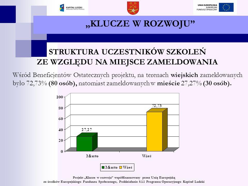 KLUCZE W ROZWOJU STRUKTURA UCZESTNIKÓW SZKOLEŃ ZE WZGLĘDU NA MIEJSCE ZAMELDOWANIA Wśród Beneficjentów Ostatecznych projektu, na terenach wiejskich zameldowanych było 72,73% (80 osób), natomiast zameldowanych w mieście 27,27% (30 osób).