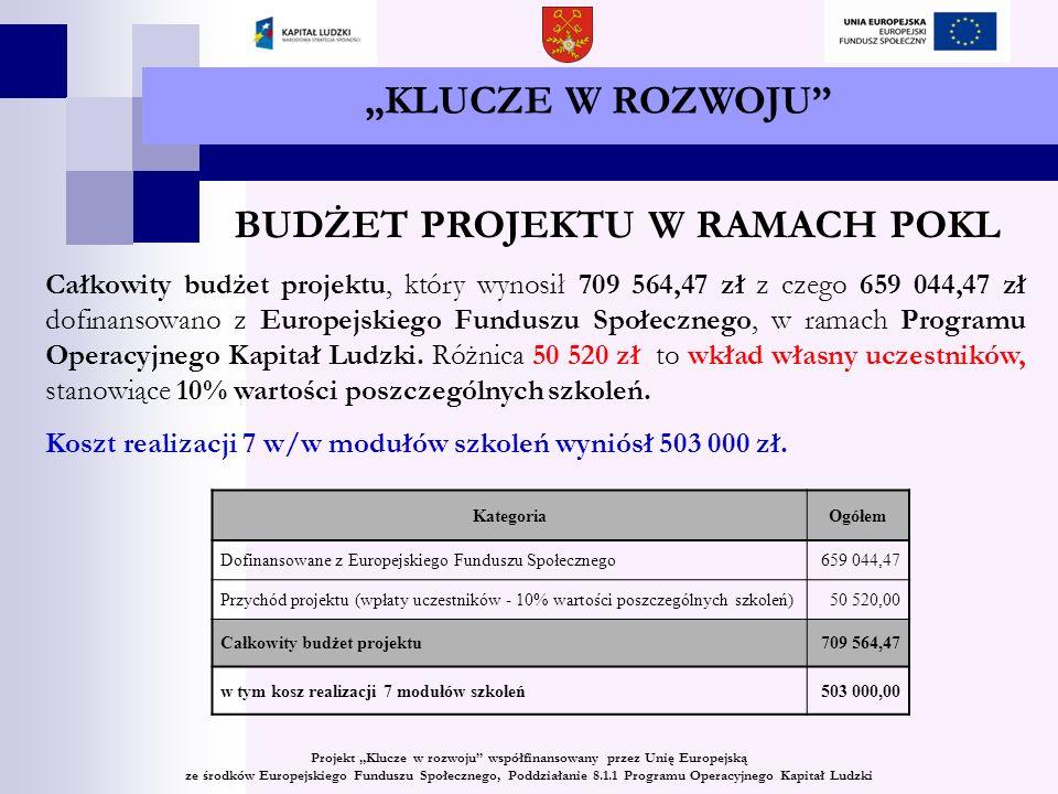 KLUCZE W ROZWOJU BUDŻET PROJEKTU W RAMACH POKL Całkowity budżet projektu, który wynosił 709 564,47 zł z czego 659 044,47 zł dofinansowano z Europejskiego Funduszu Społecznego, w ramach Programu Operacyjnego Kapitał Ludzki.