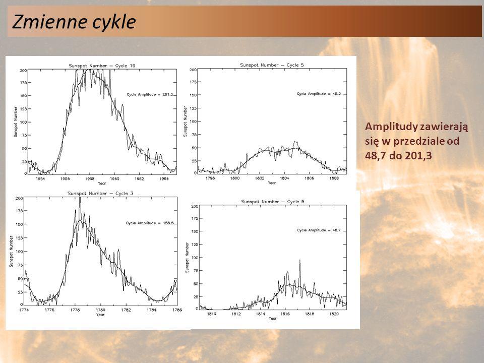Zmienne cykle Amplitudy zawierają się w przedziale od 48,7 do 201,3