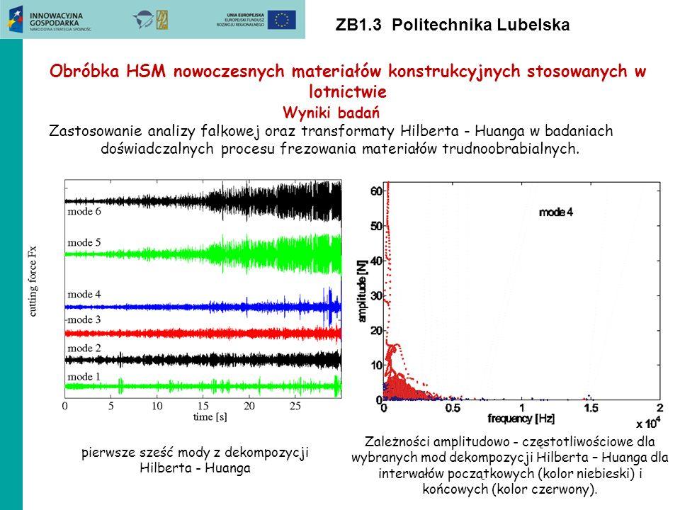 ZB1.3 Politechnika Lubelska Wyniki badań Zastosowanie analizy falkowej oraz transformaty Hilberta - Huanga w badaniach doświadczalnych procesu frezowa