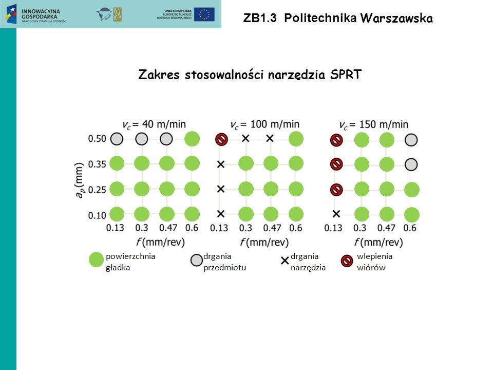 ZB1.3 Politechnika Warszawska Zakres stosowalności narzędzia SPRT