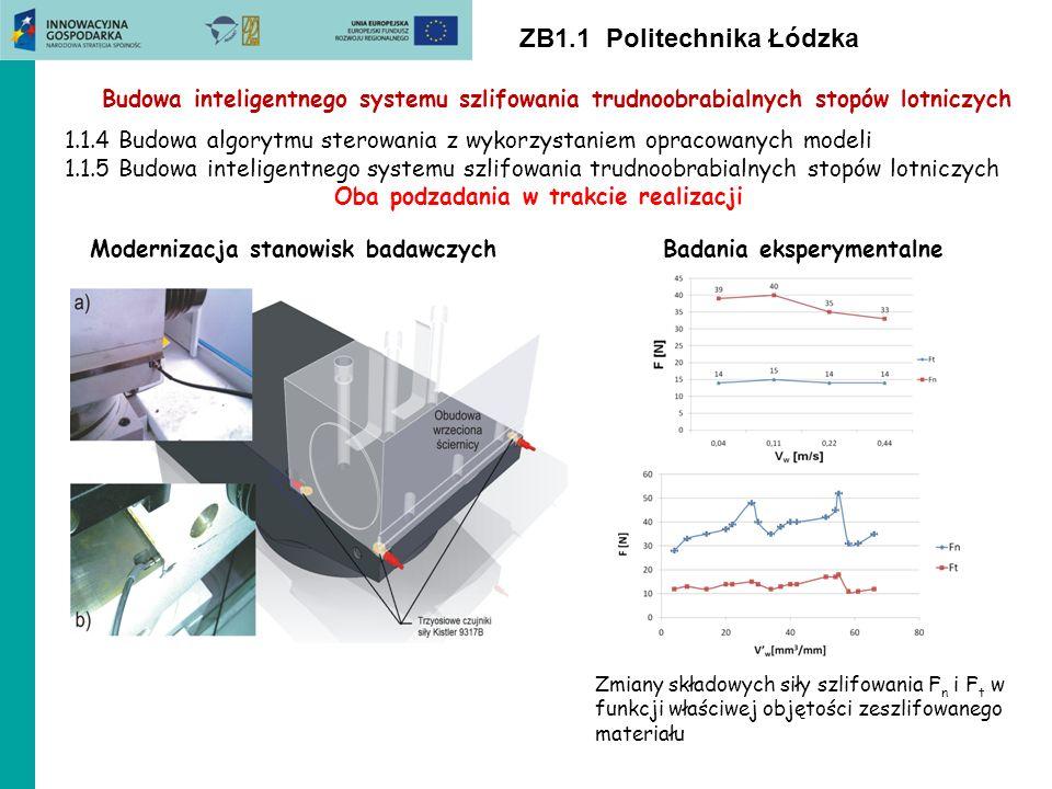 ZB1.1 Politechnika Łódzka Budowa inteligentnego systemu szlifowania trudnoobrabialnych stopów lotniczych Modernizacja stanowisk badawczych 1.1.4 Budow