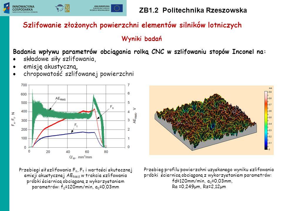 ZB1.2 Politechnika Rzeszowska Szlifowanie złożonych powierzchni elementów silników lotniczych Wyniki badań Badania wpływu parametrów obciągania rolką