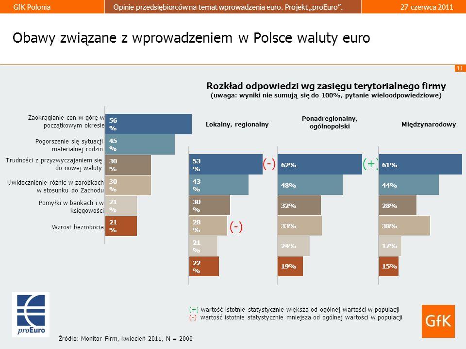 11 GfK PoloniaOpinie przedsiębiorców na temat wprowadzenia euro. Projekt proEuro.27 czerwca 2011 Rozkład odpowiedzi wg zasięgu terytorialnego firmy (u