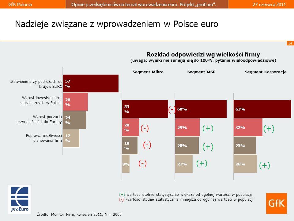 14 GfK PoloniaOpinie przedsiębiorców na temat wprowadzenia euro. Projekt proEuro.27 czerwca 2011 Rozkład odpowiedzi wg wielkości firmy (uwaga: wyniki