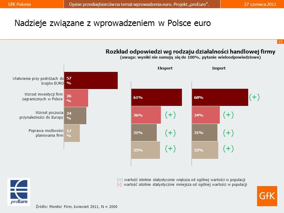 15 GfK PoloniaOpinie przedsiębiorców na temat wprowadzenia euro. Projekt proEuro.27 czerwca 2011 Nadzieje związane z wprowadzeniem w Polsce euro Rozkł