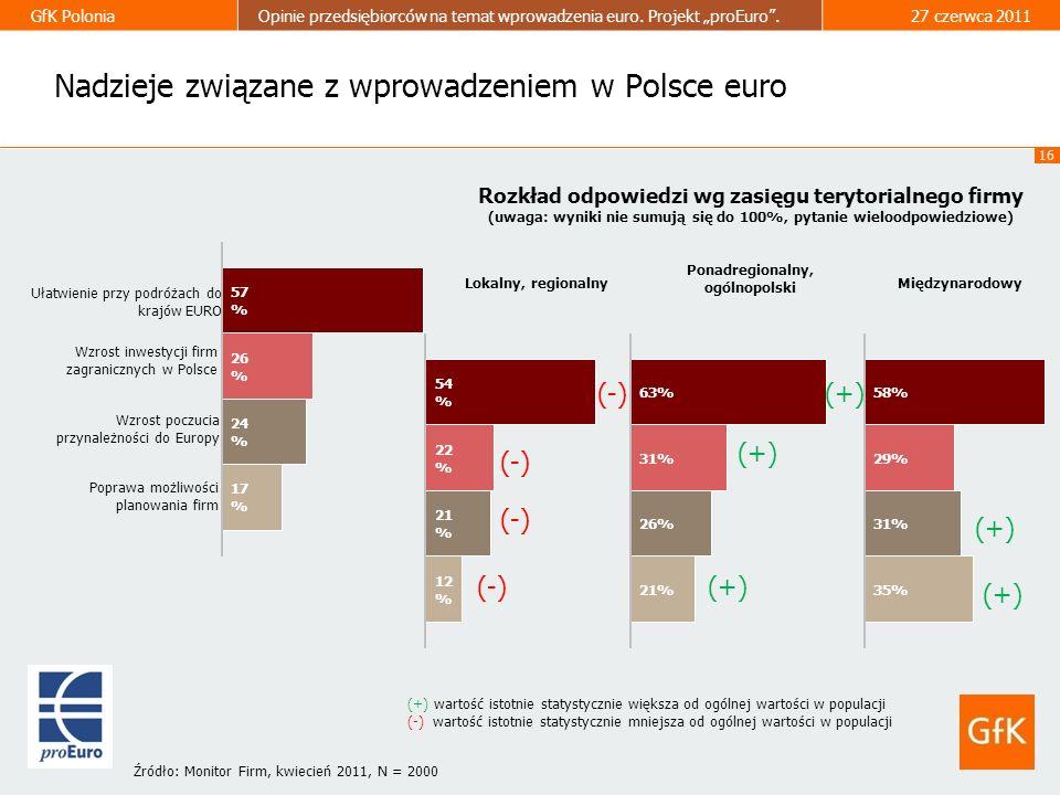 16 GfK PoloniaOpinie przedsiębiorców na temat wprowadzenia euro. Projekt proEuro.27 czerwca 2011 Nadzieje związane z wprowadzeniem w Polsce euro Rozkł