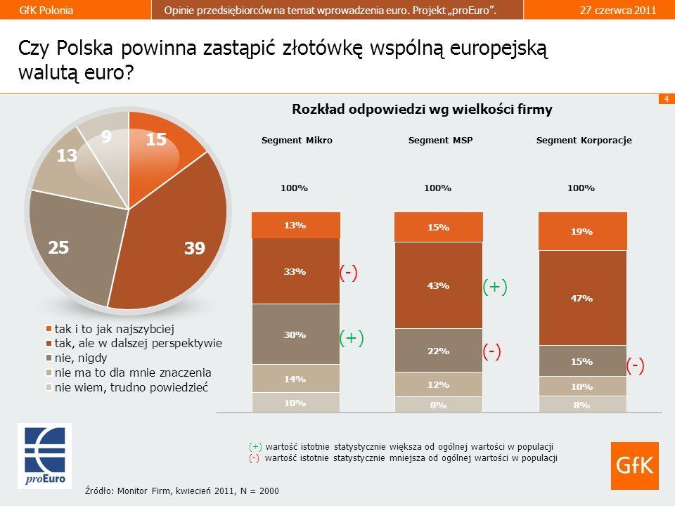 4 GfK PoloniaOpinie przedsiębiorców na temat wprowadzenia euro. Projekt proEuro.27 czerwca 2011 Czy Polska powinna zastąpić złotówkę wspólną europejsk