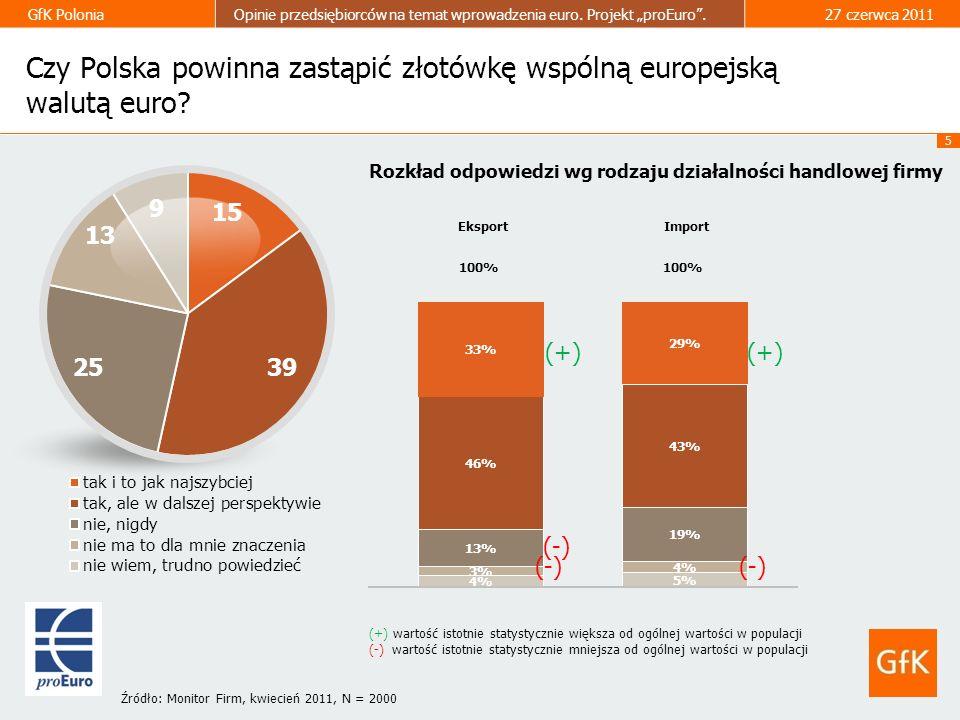 5 GfK PoloniaOpinie przedsiębiorców na temat wprowadzenia euro. Projekt proEuro.27 czerwca 2011 Czy Polska powinna zastąpić złotówkę wspólną europejsk