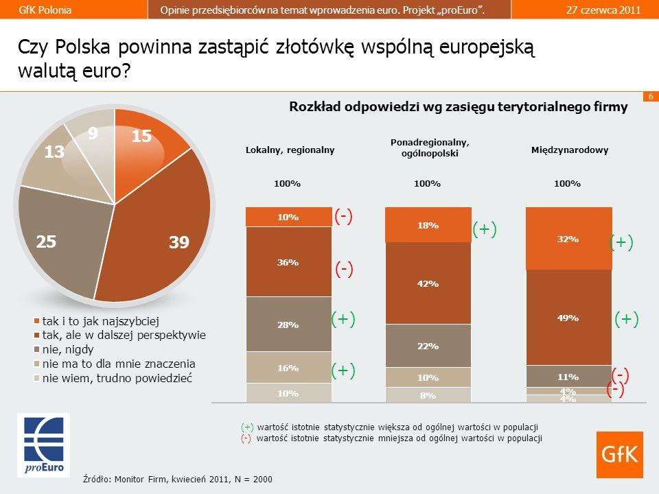 6 GfK PoloniaOpinie przedsiębiorców na temat wprowadzenia euro. Projekt proEuro.27 czerwca 2011 Czy Polska powinna zastąpić złotówkę wspólną europejsk
