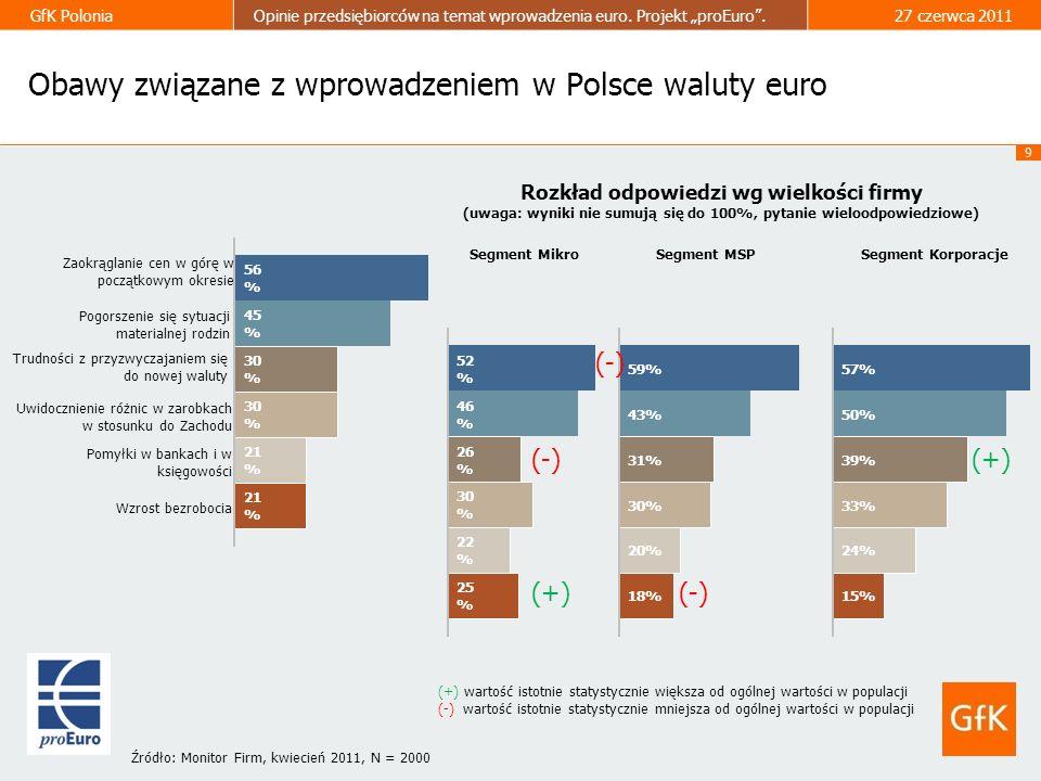 9 GfK PoloniaOpinie przedsiębiorców na temat wprowadzenia euro. Projekt proEuro.27 czerwca 2011 Rozkład odpowiedzi wg wielkości firmy (uwaga: wyniki n