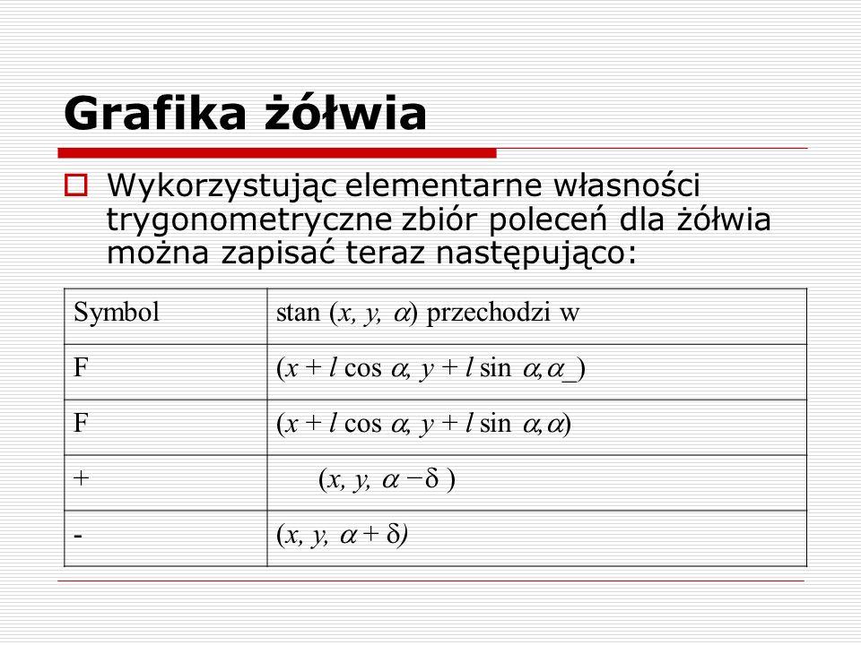 Grafika żółwia Wykorzystując elementarne własności trygonometryczne zbiór poleceń dla żółwia można zapisać teraz następująco: Symbol stan (x, y, ) prz
