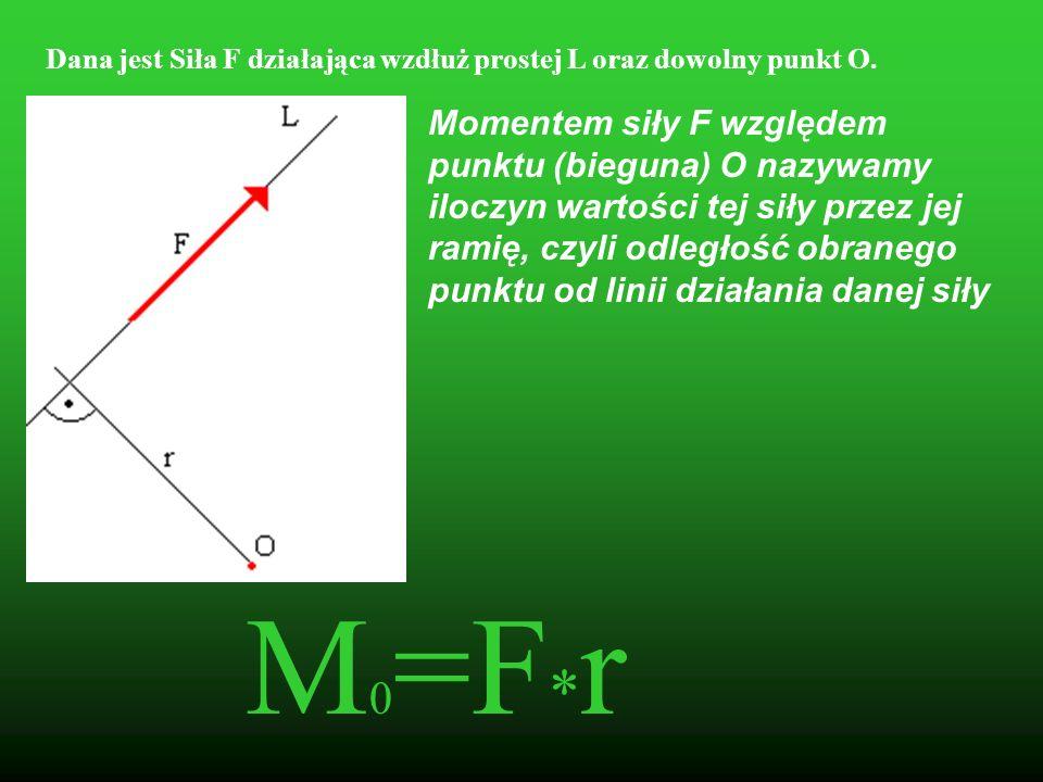 Moment Siły Względem Punktu F2F2 F 1 R