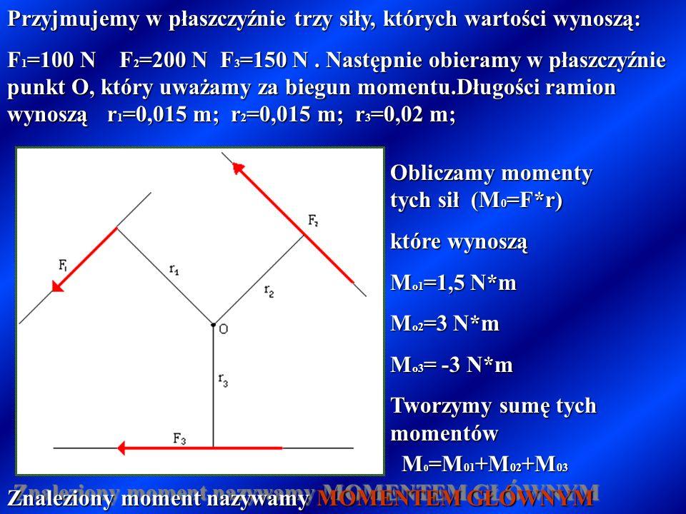 Równą iloczynowi (F*r) wartości siły przez jej ramie. Moment siły względem punktu jest wektorem i posiada wszystkie jego cechy. Moment siły względem p