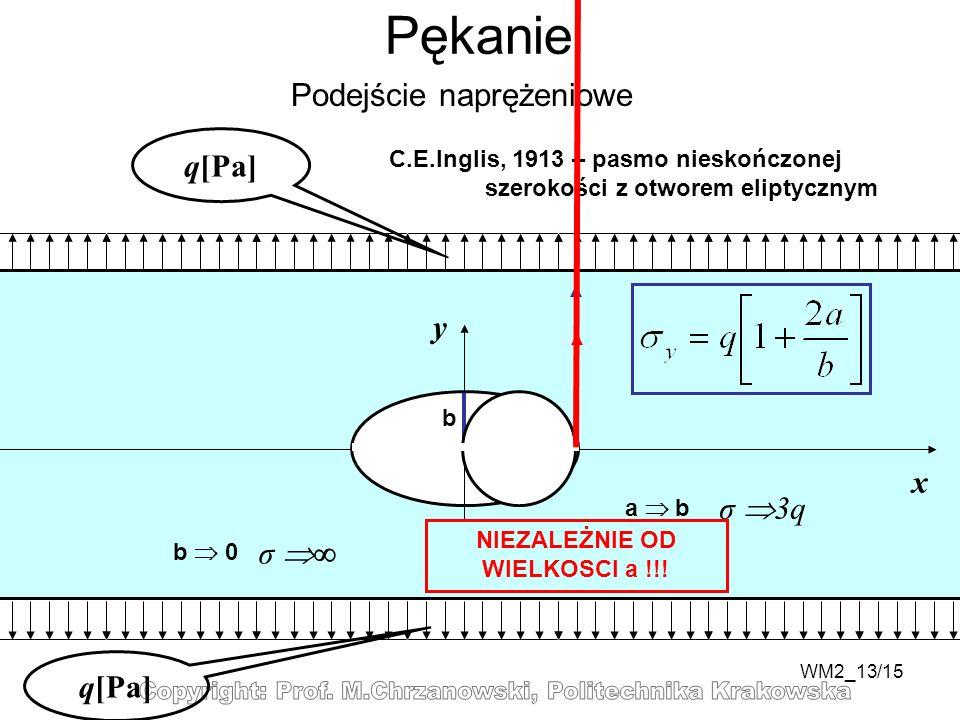 WM2_13/15 Pękanie Podejście naprężeniowe q[Pa] y x C.E.Inglis, 1913 – pasmo nieskończonej szerokości z otworem eliptycznym a b b 0 σ a b σ 3q NIEZALEŻNIE OD WIELKOSCI a !!!