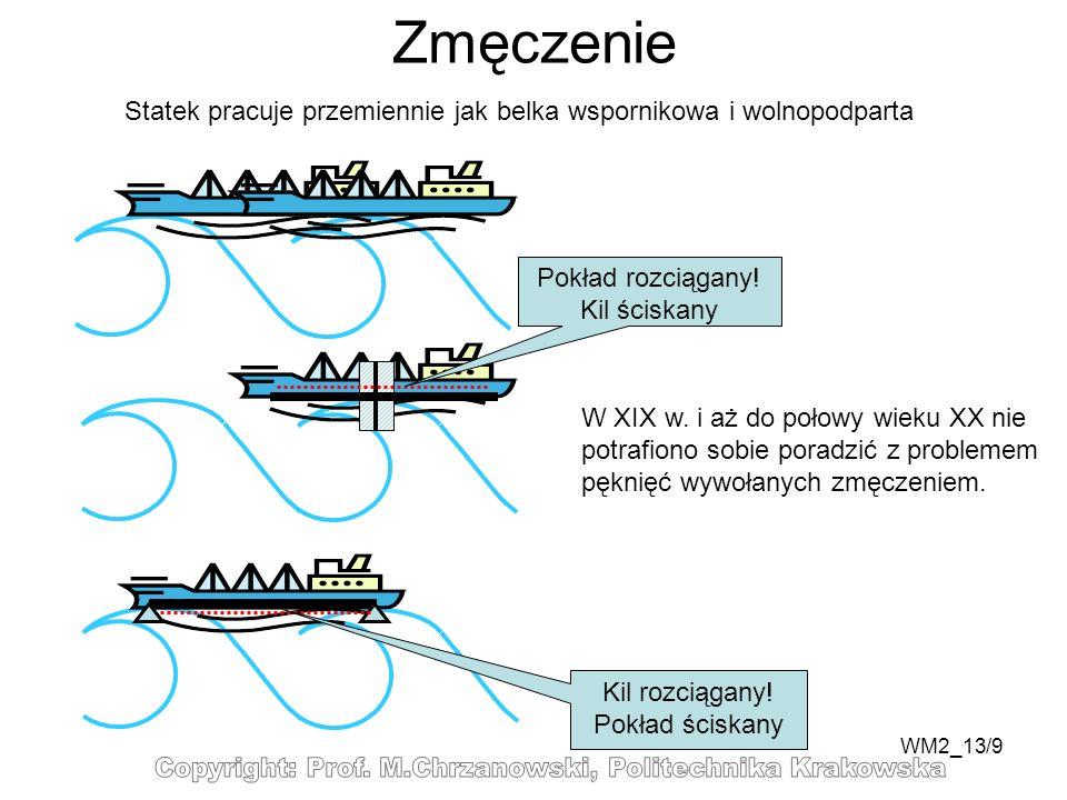 WM2_13/9 Statek pracuje przemiennie jak belka wspornikowa i wolnopodparta Pokład rozciągany! Kil ściskany Kil rozciągany! Pokład ściskany W XIX w. i a
