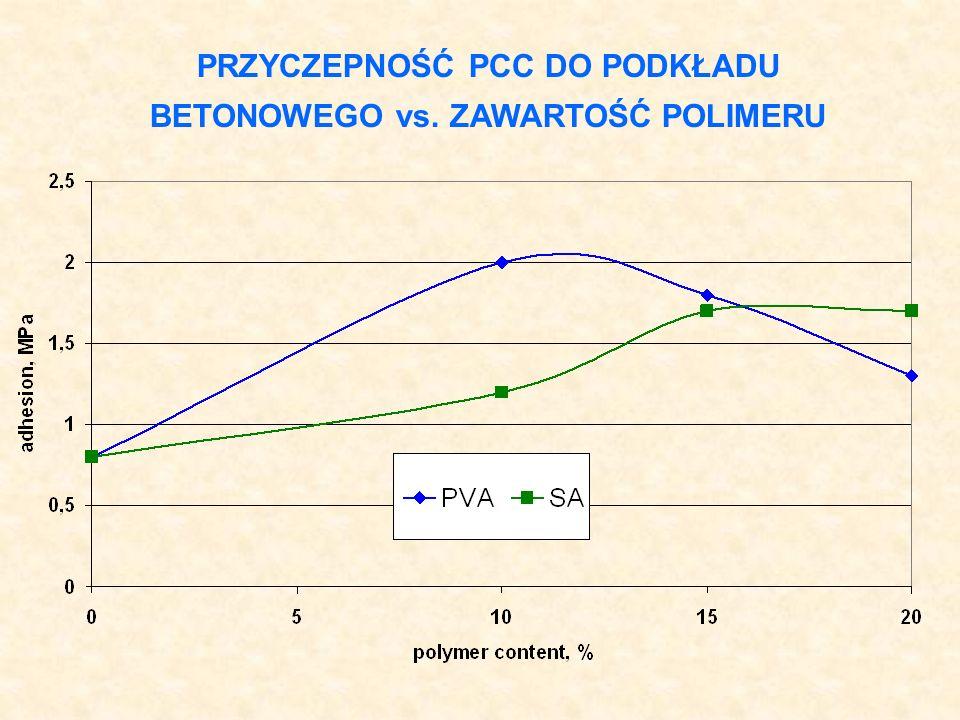 MODEL MATERIAŁOWY ZAPRAWY AKRYLOWO- CEMENTOWEJ (PRZYCZEPNOŚĆ) R 2 = 0.75