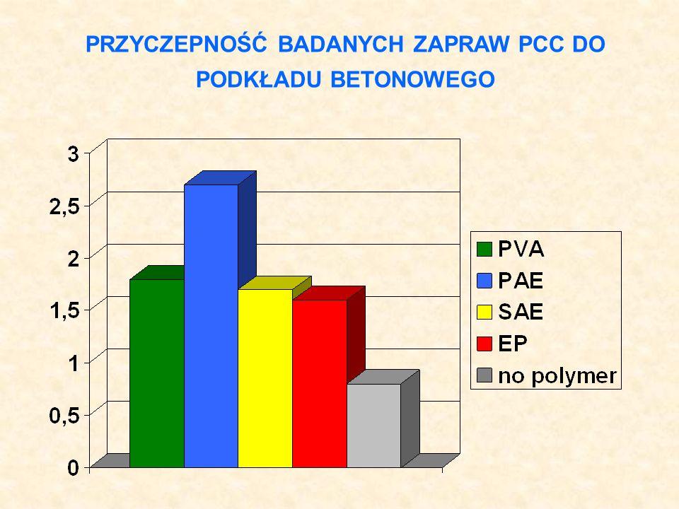 INNE CECHY BADANYCH ZAPRAW PCC 0 2 4 6 8 10 wytrzymałość na zginanie PVAPAESAEEPbez polimeru 0 2 4 6 8 nasiąkliwość wodą PVAPAESAEEPbez polimeru